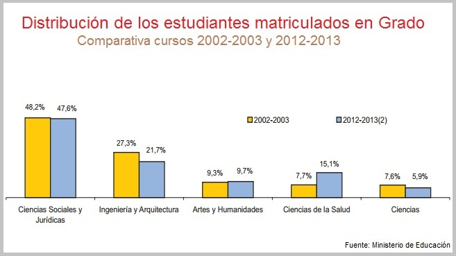 Estadisticas de Matriculas Universitarias